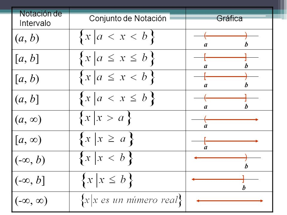 (a, b) [a, b] [a, b) (a, b] (a, ∞) [a, ∞) (-∞, b) (-∞, b] (-∞, ∞)